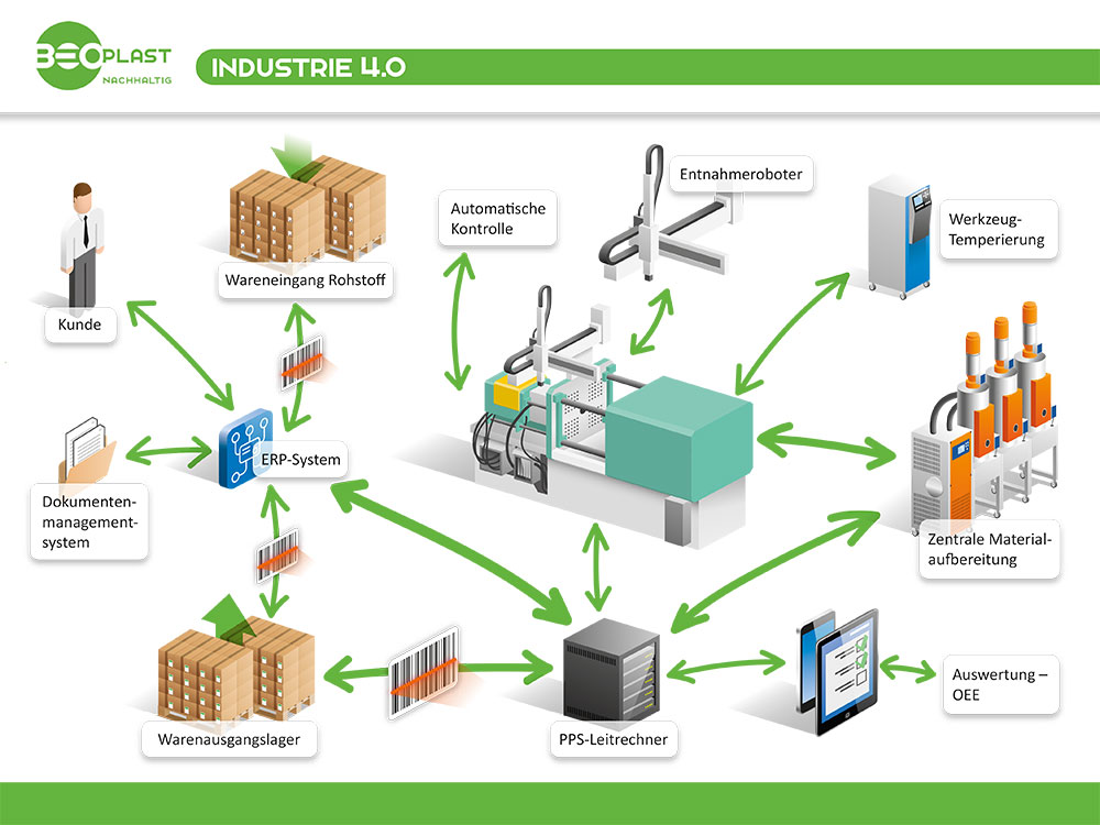 Industry 4.0: Beoplast is fit for the digitalized industrial future!